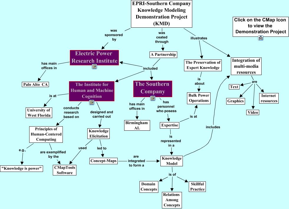 presentation map map
