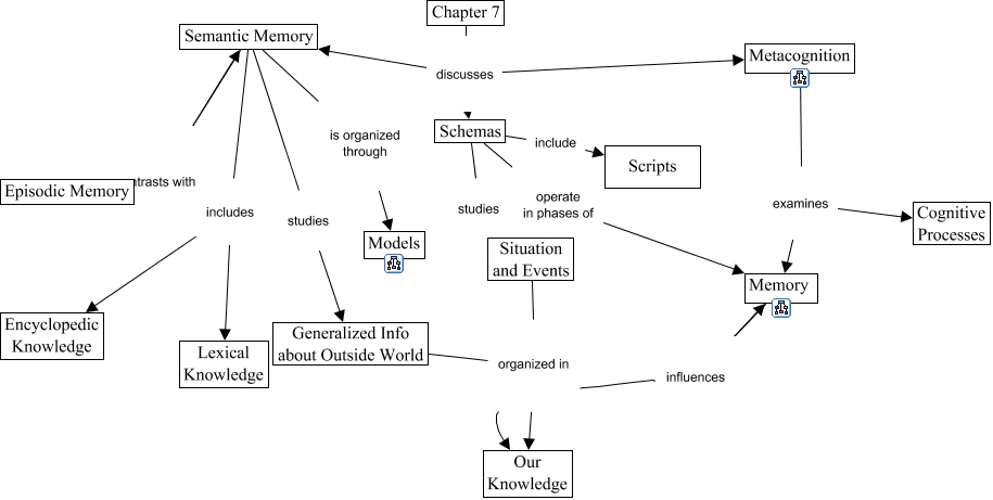 semantic memory information processing Learning & memory 6 a deep processing description of the strategy: deep processing involves elaborating on to-be-learned information in a semantic (meaning-based) way research suggests that semantic (deep) processing of items.