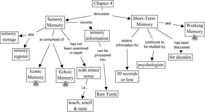 Memory Concept Map.Memory Sensory Memory And Short Term Memory Top Map Ch 4
