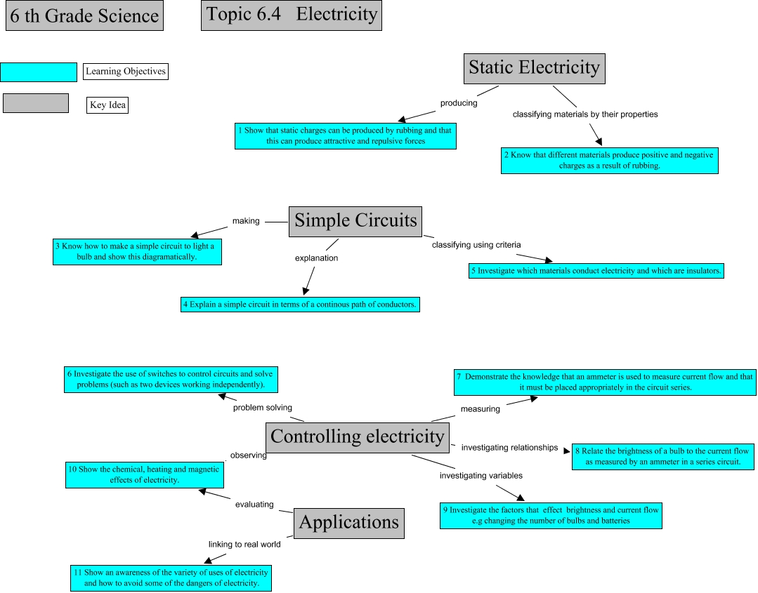 Electricity - learning objectives for electricity topic