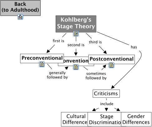 kohlbergs stages