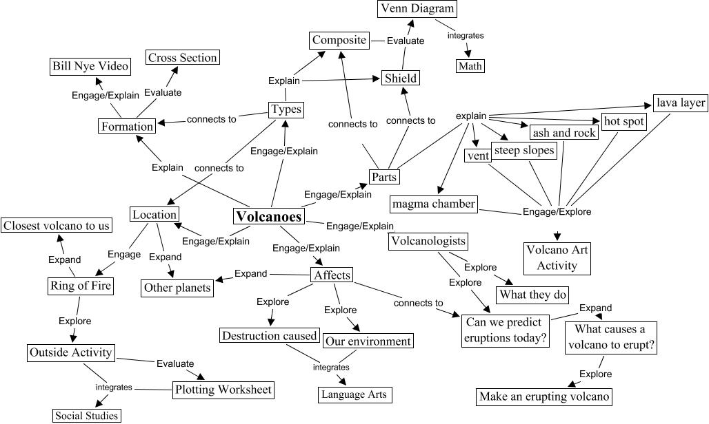 volcanoes – Volcano Diagram Worksheet