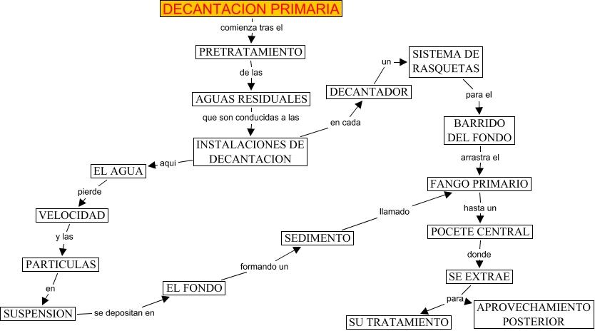 Decantacion primaria mapa conceptual for Cuales son los cajeros red