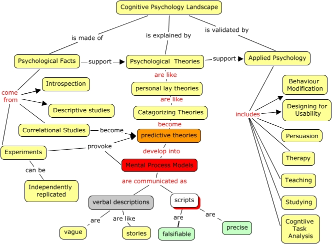 cognitivepsychologylandscape what does the science of cognitive psychology look like