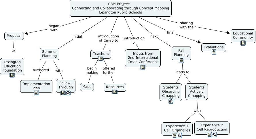 Macromolecules Concept Map Answers.C3m Public Cmap