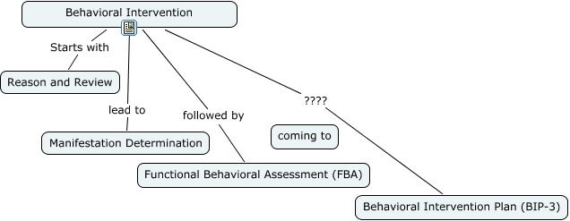 Behavioral Intervention Plan Bip Behavior Intervention Plan