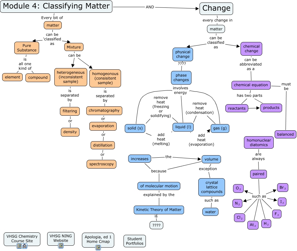 Apologia, ed 1, Module 4 Concept Map - What is covered in