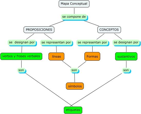 Elementos de un mapa mental yahoo dating 10