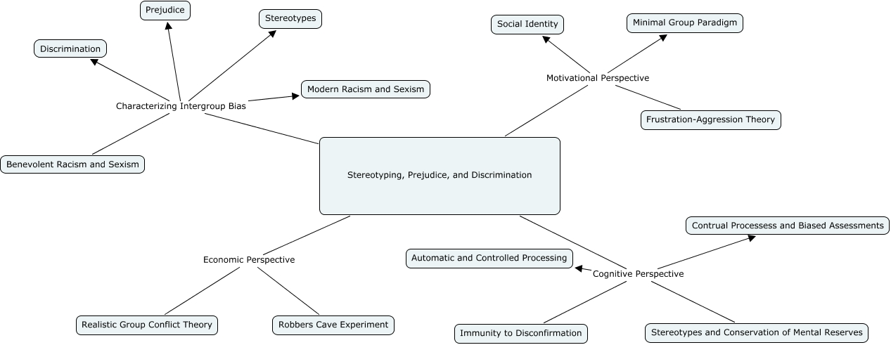 prejudice and aggression essay