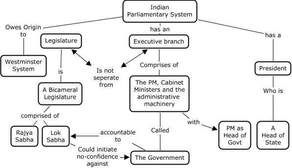cabinet parliamentary form of government The parliamentary government is also known as cabinet government or responsible government or westminster model of government and is prevalent in britain, japan, canada, and india majority party rule: the political party which secures majority seats in the lok sabha forms the government.