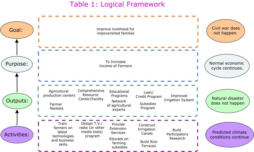table 1 log frame