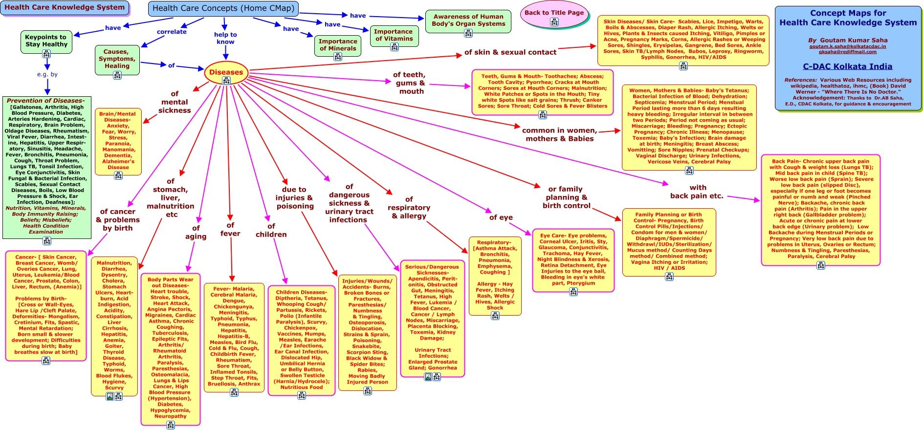 Health Care Concepts