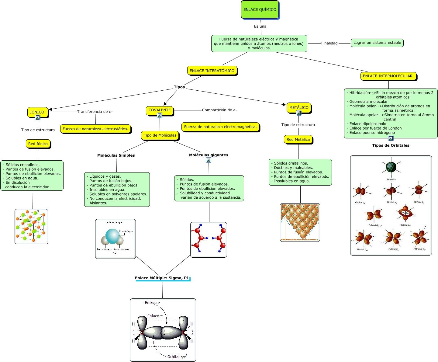 Blog de fsica y qumica febrero 2014 mapas conceptuales y teora pulsa en el mapa urtaz Choice Image