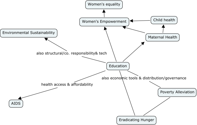 MDG Map - Map of health education in us