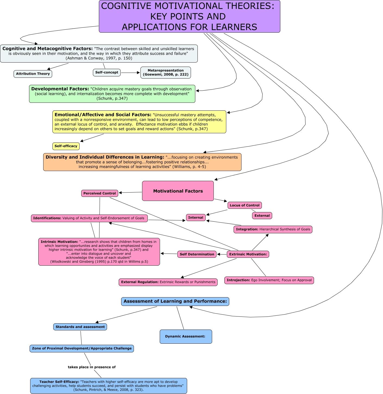 222 extrinsic motivation external regulation extrinsic rewards or punishments