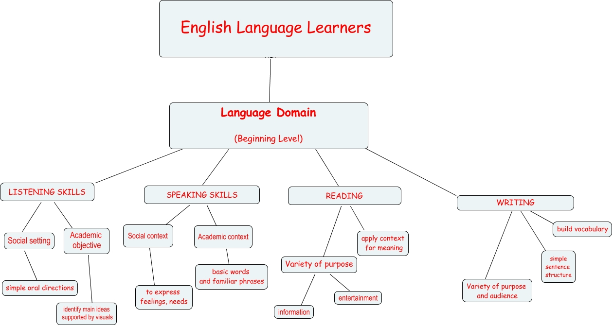 English language learners what language domains are necessary for ell english language learners writing build vocabulary reading apply context for meaning variety of purpose link entertainment variety of purpose ccuart Choice Image