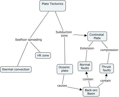 Baines Plate Tectonics