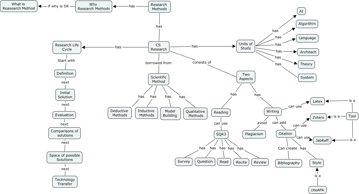 Concept Map Research.Research Methods