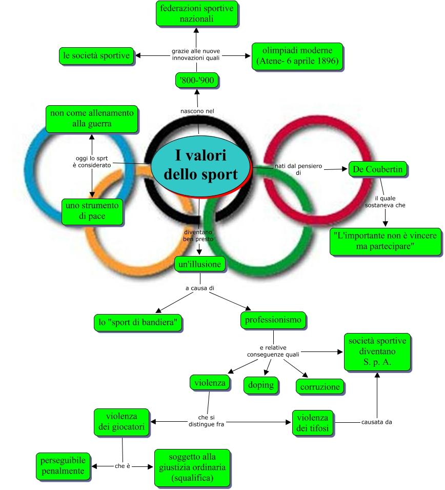Mappe Educazione Motoria Lo Sport Libro Di Scuola