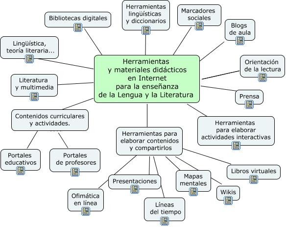 Recursos TIC para el área de Lengua y Literatura