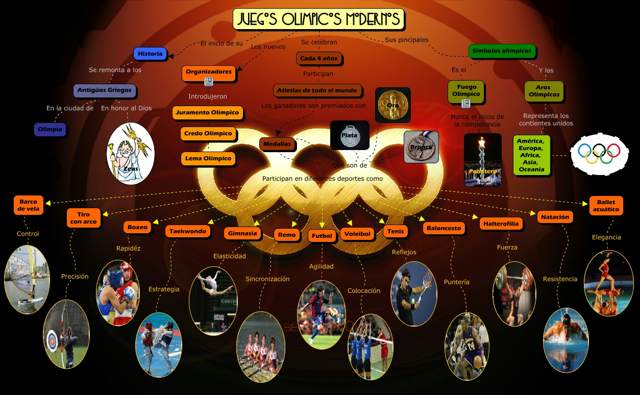 Mapa Conceptual Juegos - America mapa juego