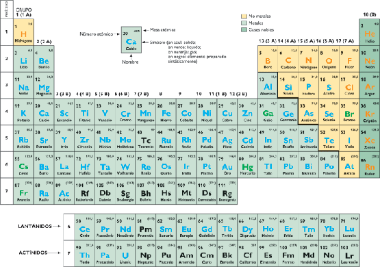 tabla periodica de los elementos quimicos para imprimir images tabla periodica de los elementos quimicos la - Tabla Periodica De Los Elementos Quimicos Para Imprimir Tamano Carta