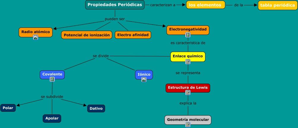 Propiedades periodicas unidad didctica qumica propiedades peridicas urtaz Gallery