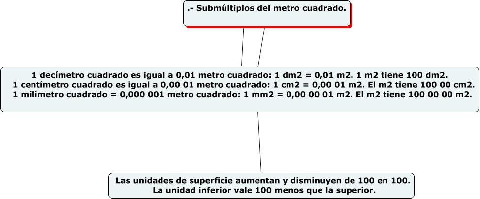 Warning - Cuanto vale el metro cuadrado ...