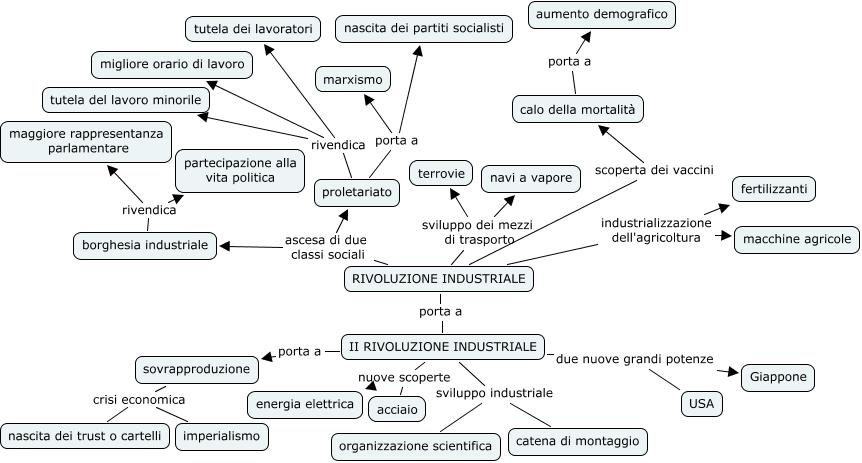 Storia ile mappa concettuale - Porta portese lavoro lungo orario ...