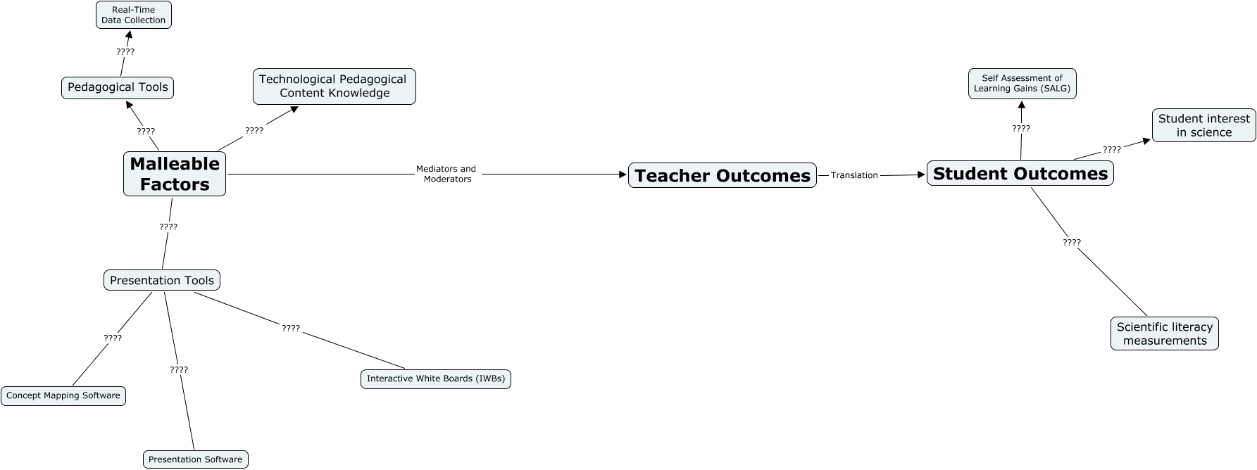 Ies Proposal Concept Map