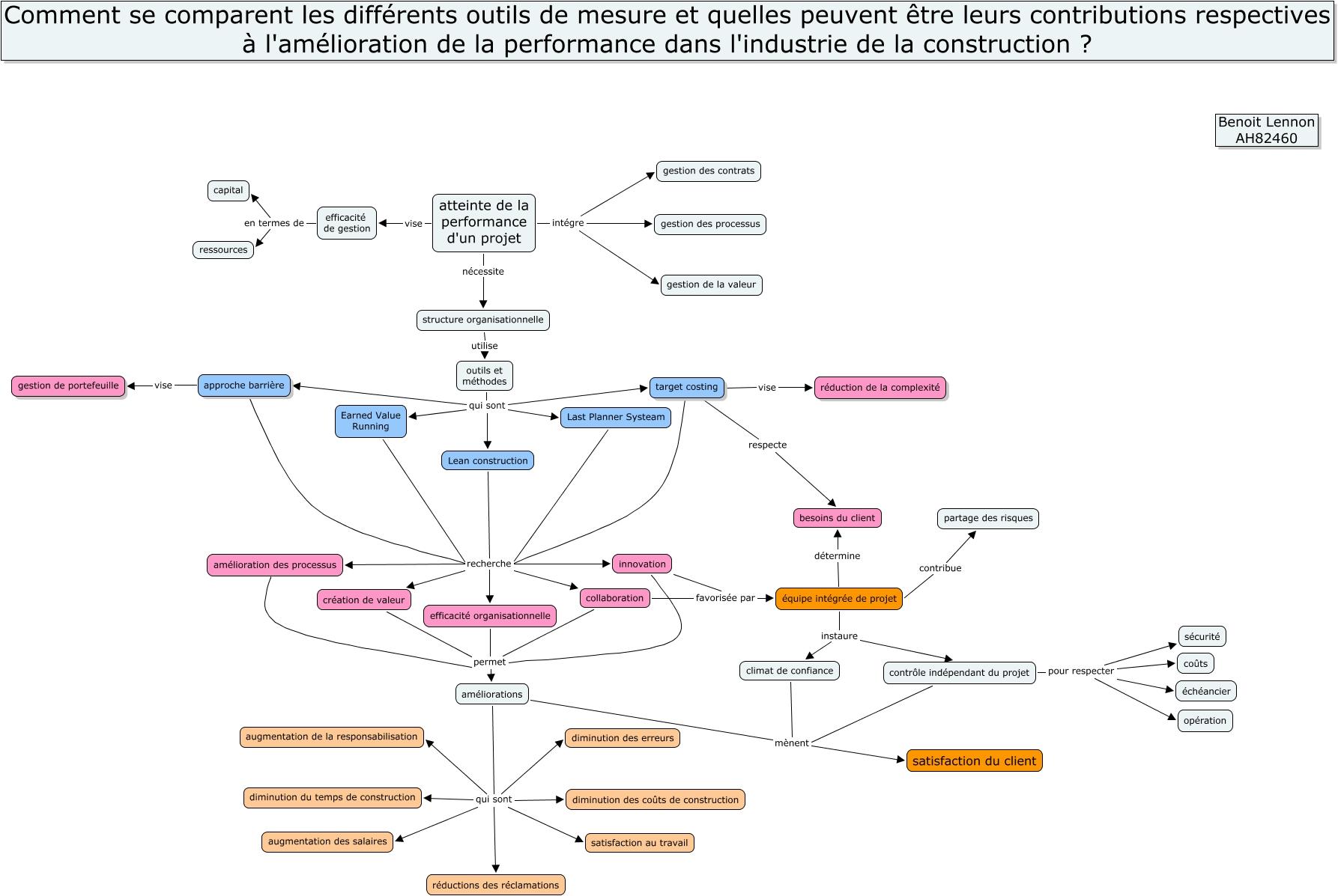 Benoit performance projet de groupe for Projet construction