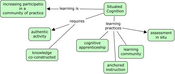 social cognition learning model pdf