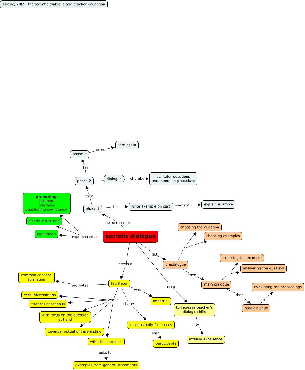 Socratic Dialogue Concept Map
