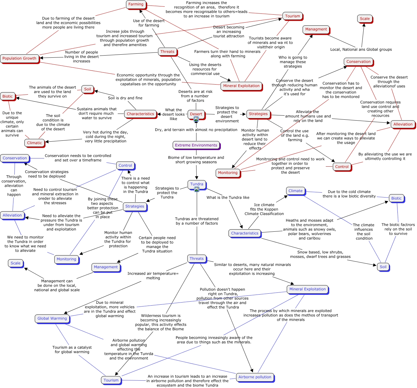 Minerals Concept Map.Extreme Environment Concept Map