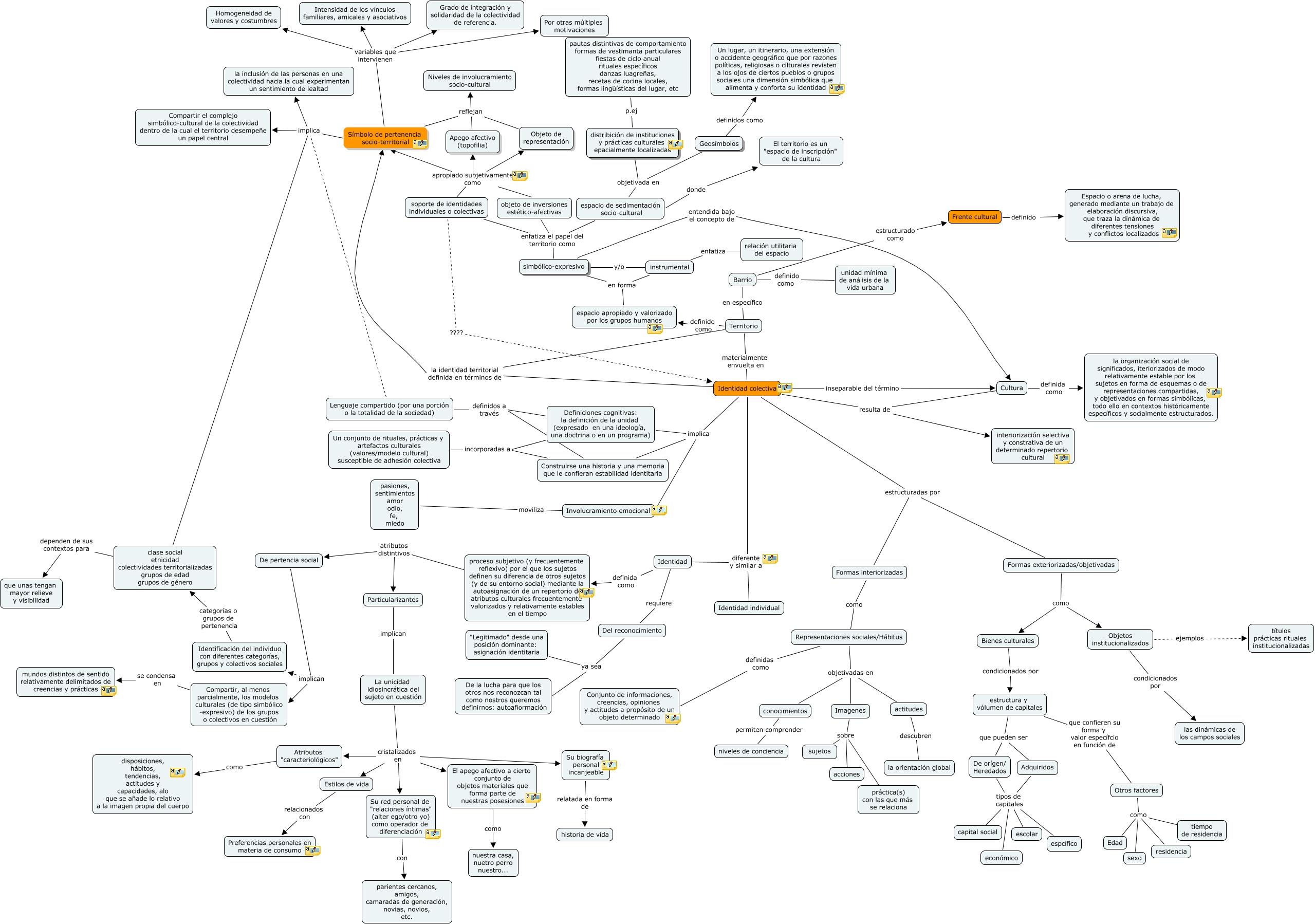 Ibg Mapa Conceptual Cuál Es Mi Objeto De Estudio