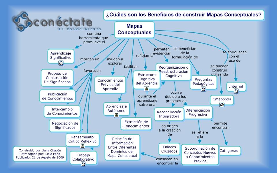 Beneficios De La Construcción De Mapas Conceptuales