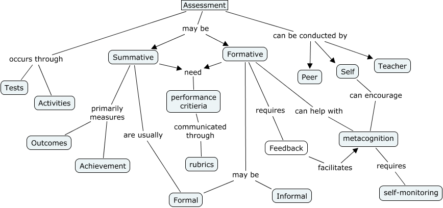 Assessment Concept map   What is assessment?