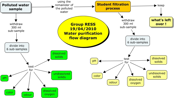 Group ress water purification flow diagram ccuart Choice Image