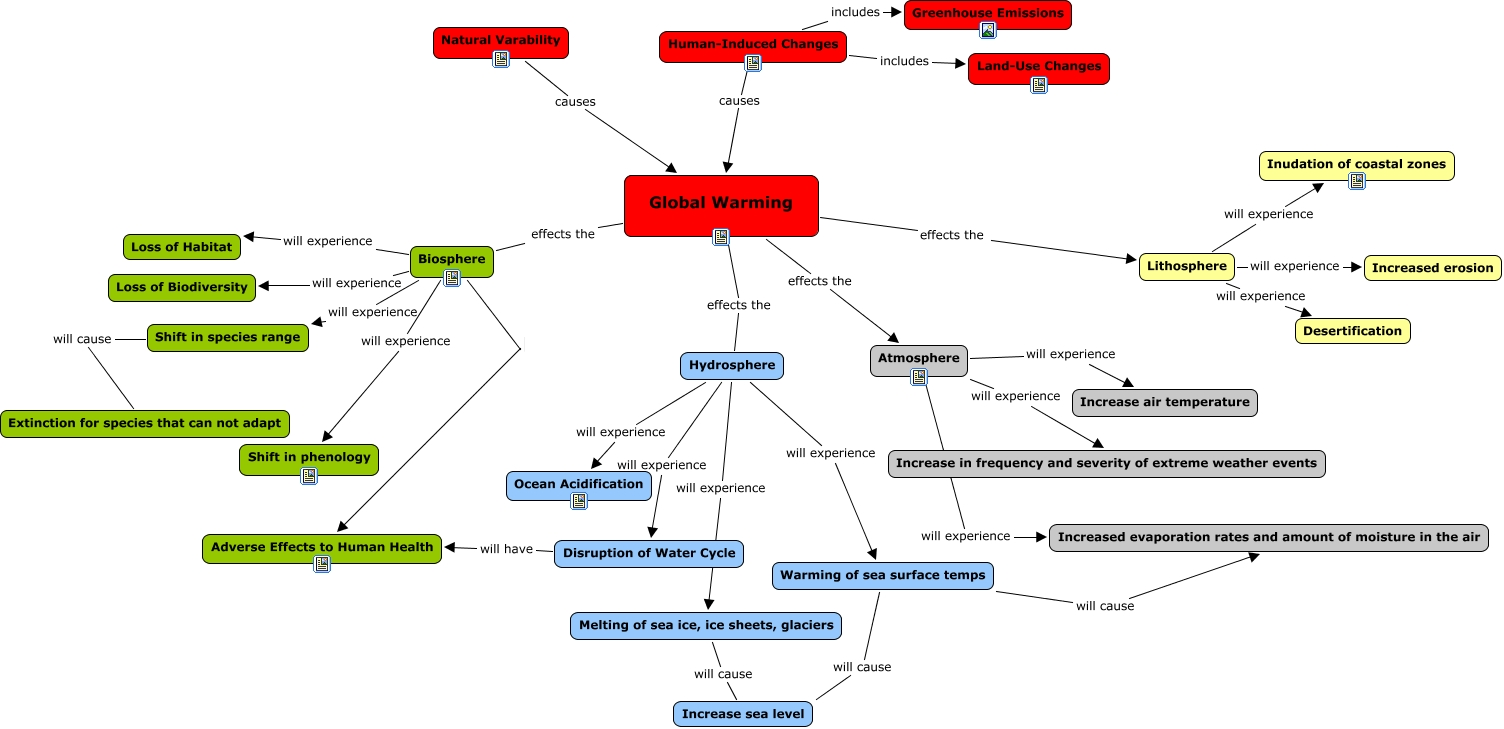 Global Warming Concept Map.Final Cmap Lw