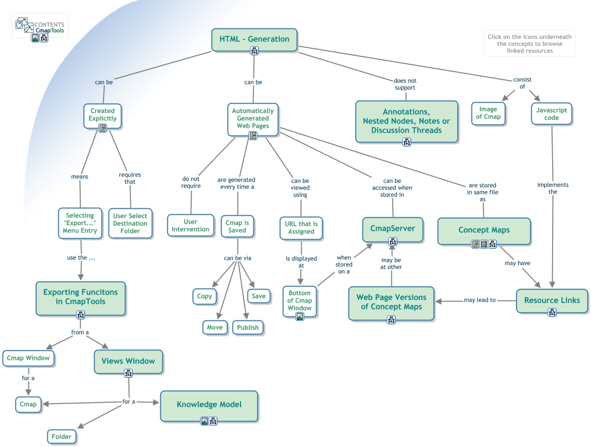 Description Of HTML (Web Page) Generation CmapTools