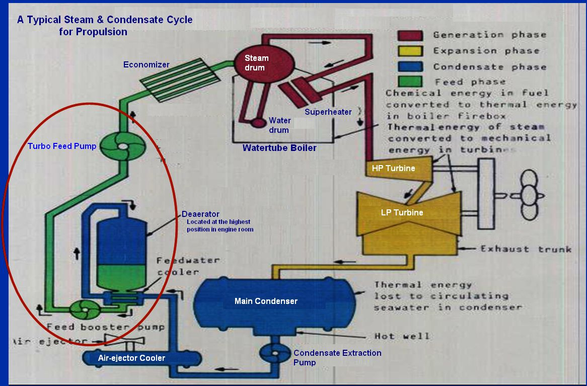 Steam Condensate Vacuum Pump System Steam System