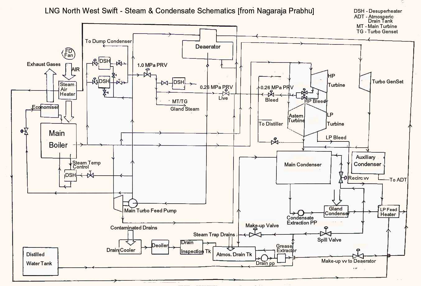 Pid Diagram Cracking Residential Electrical Symbols Schematics Steam Boiler System Get Free Image About Wiring Symbol Legend