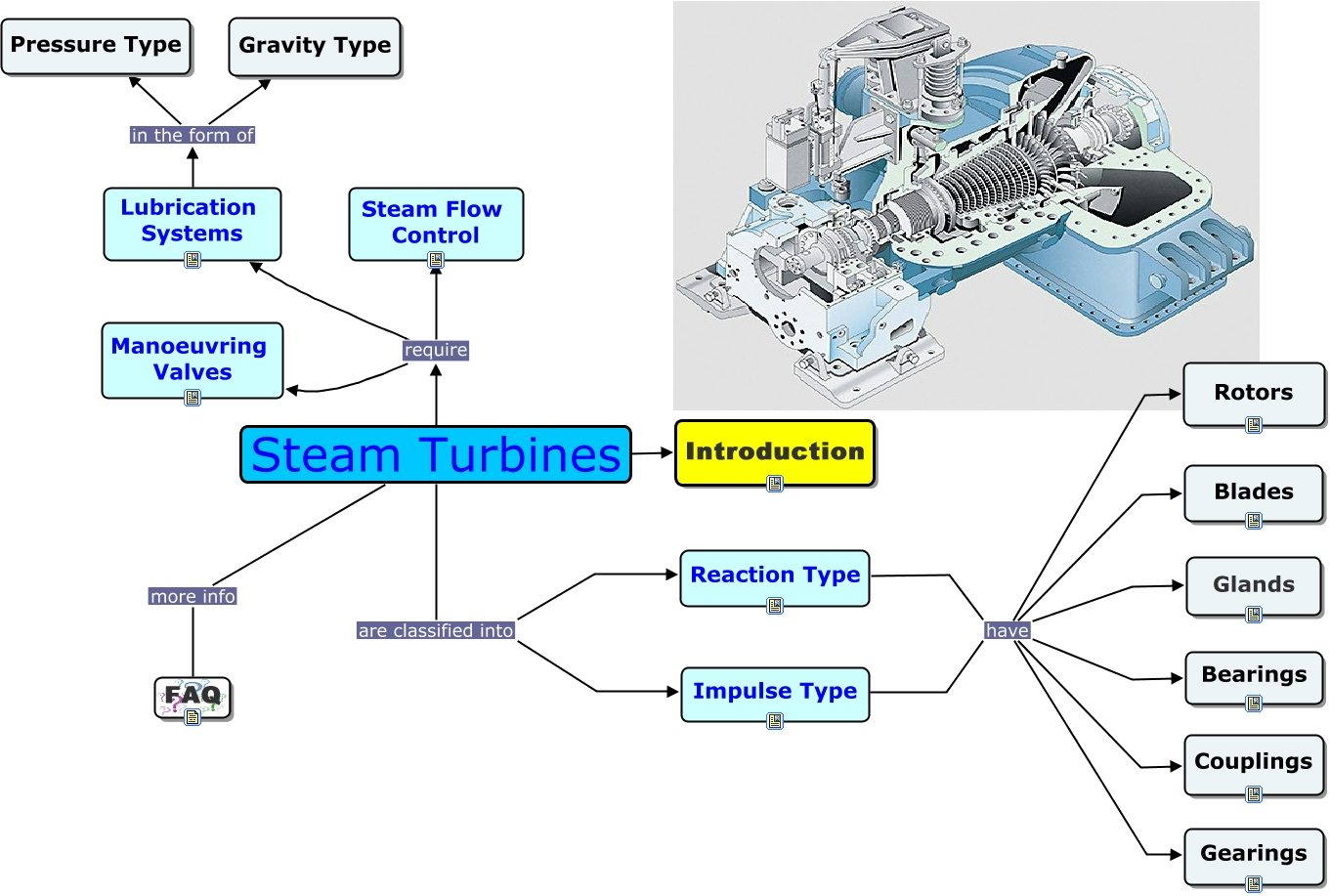 Power Tower System Concentrating Solar Power Basics further How Hydroelectric Power Works besides Victory Ship U S S Gage furthermore 18082 Coal Fired Thermal Power Plant The Basic Steps And Facts together with File Steam engine  PSF. on steam turbine basics