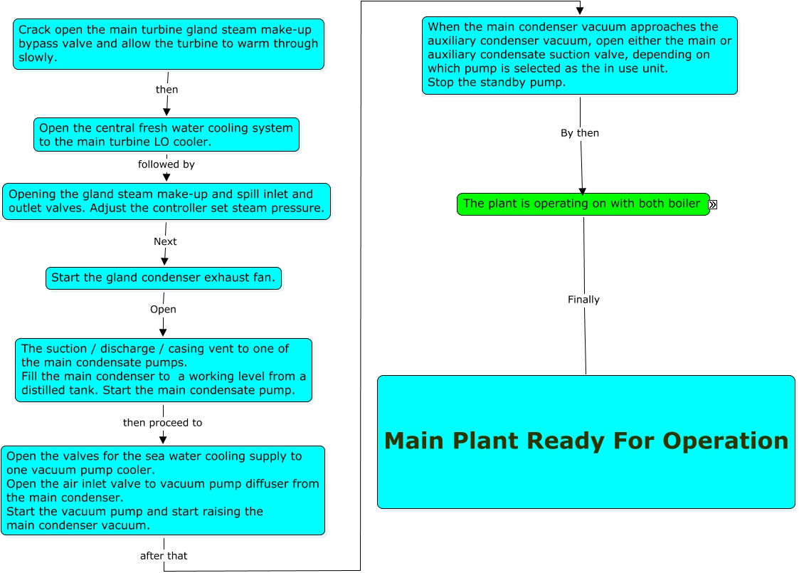 One boiler in operation and Auxiliary Plant Operation 3