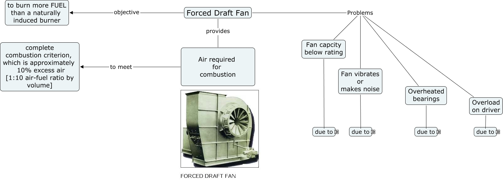 Forced Draft Fan : Forced draft fan what are the objectives problems of