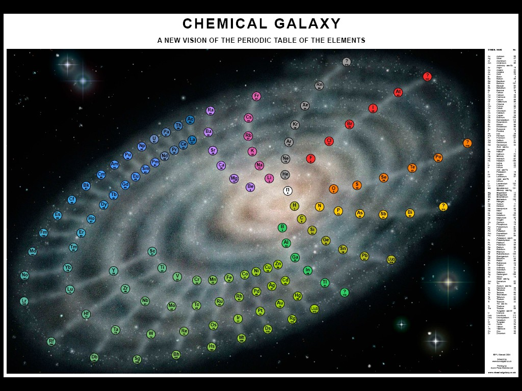 Stewart chemical galaxy periodic table periodic table stewart chemical galaxy periodic table periodic table pinterest periodic table gamestrikefo Image collections
