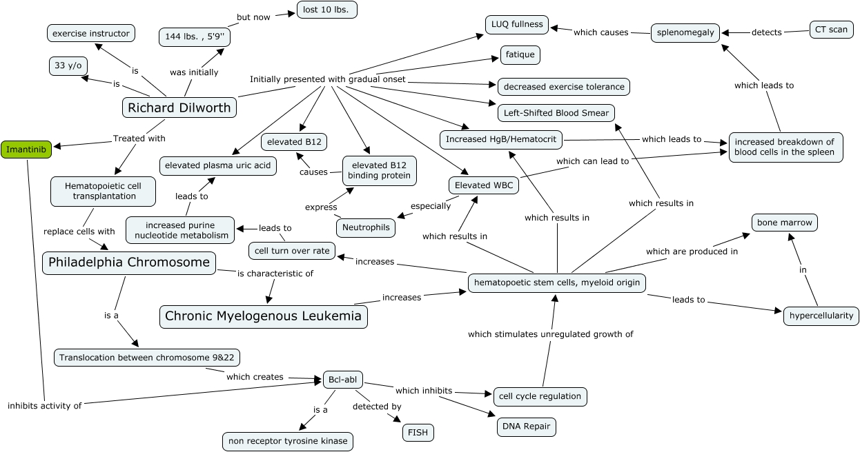 Richard Dilworth concept map