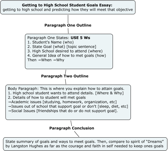Academic goal sample essay