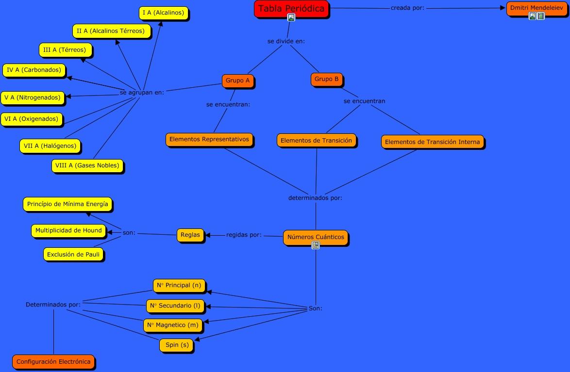 Tabla periodica by carlos rojas estructura de la tabla peridica representativos elementos de transicin interna determinados por nmeros cunticos iv a carbonados se agrupan en i a alcalinos tabla peridica urtaz Choice Image