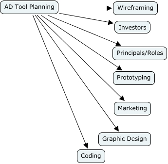 Ad tool planning ad tool planning ad tool planning wireframing ad tool planning marketing ad tool planning prototyping ad tool planning graphic design ccuart Image collections
